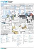 French conversation poster. Demonstrates common conversations in a French bistrot
