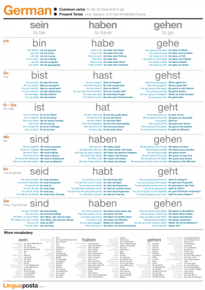 Practice the German verbs, sein (to be), haben (to have) and gehen (to go)