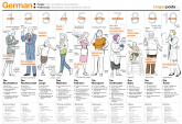 This poster helps you to practice describing people and their preferences in German